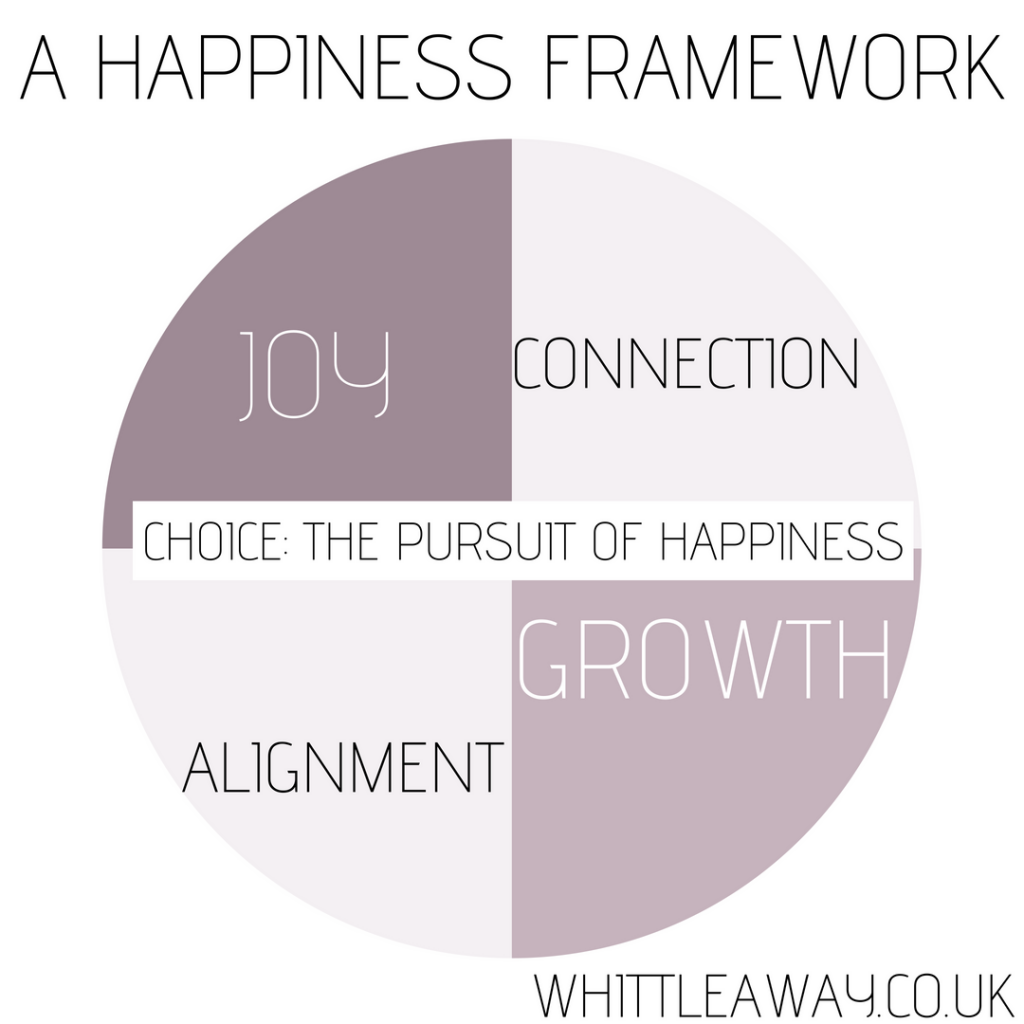 A Happiness Framework